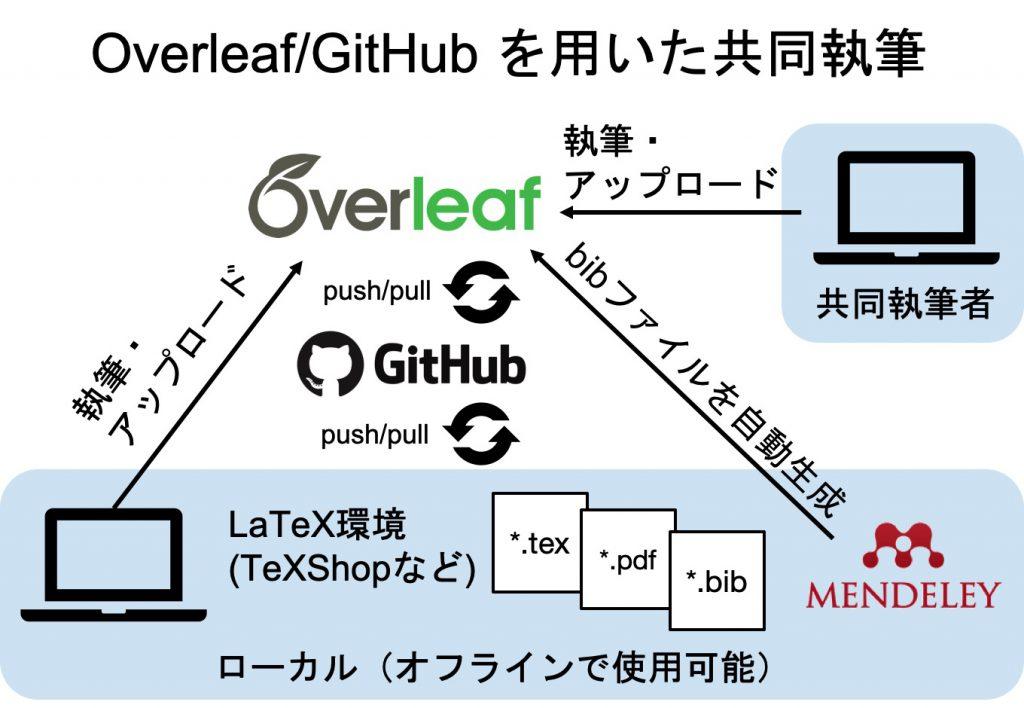 Overleaf/GitHubを用いた共同執筆
